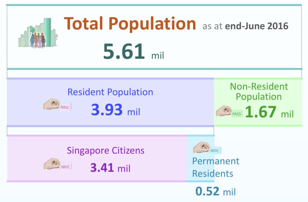 singaporepopulation